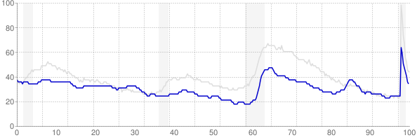 Wyoming monthly unemployment rate chart from 1990 to November 2020